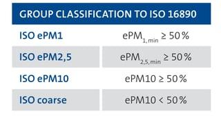 Klasse ISO 16890.png